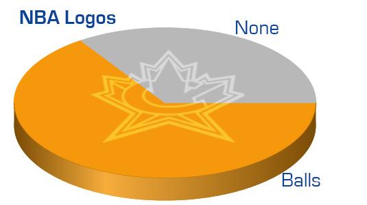 NBA_pie_chart | Chris Creamer's SportsLogos.Net News and ...