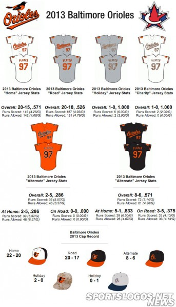 Baltimore Orioles 2013 Jersey Stats