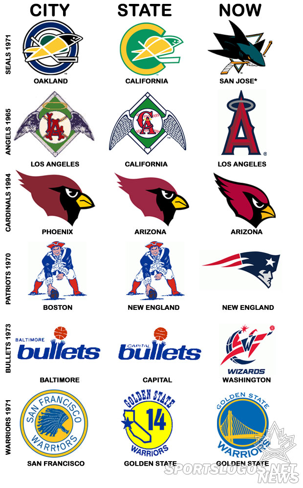 Nhl Team Logos And Names 620 x 1000 148 kb Jpeg Sports Team Logos And Names