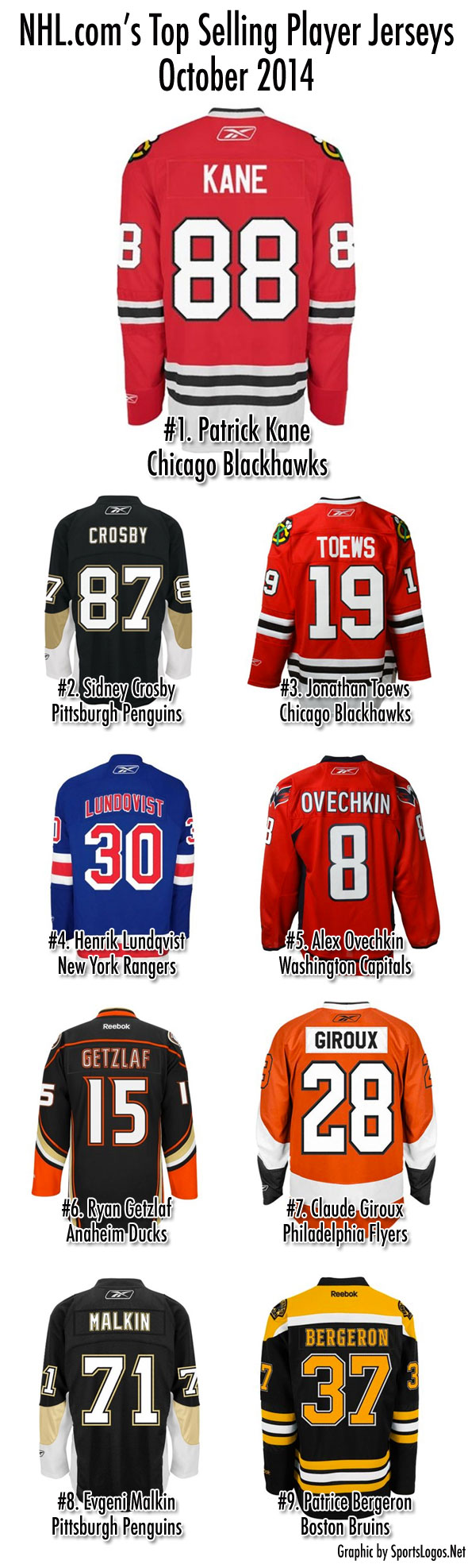 NHL Releases Top Selling Jerseys for October 2014  8236ddcaa31