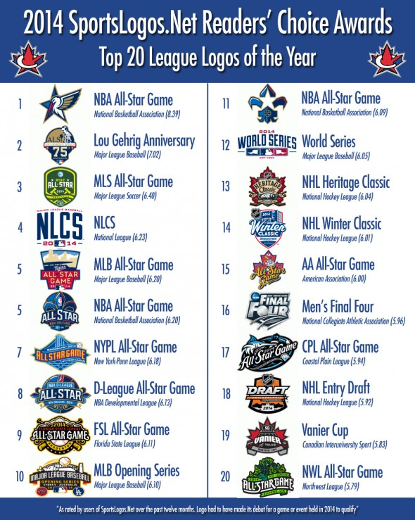 Top 20 League Logos 2014