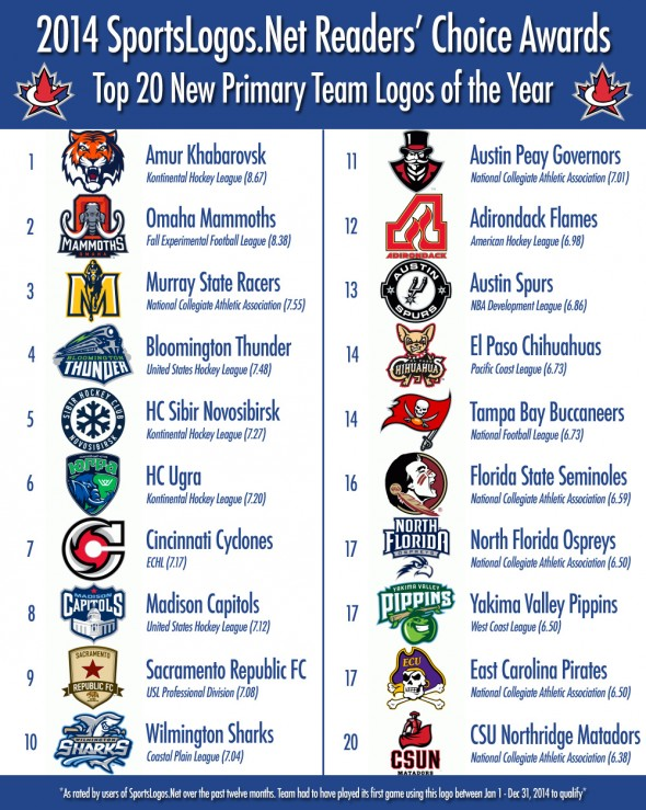 Top 20 Primary Logos 2014