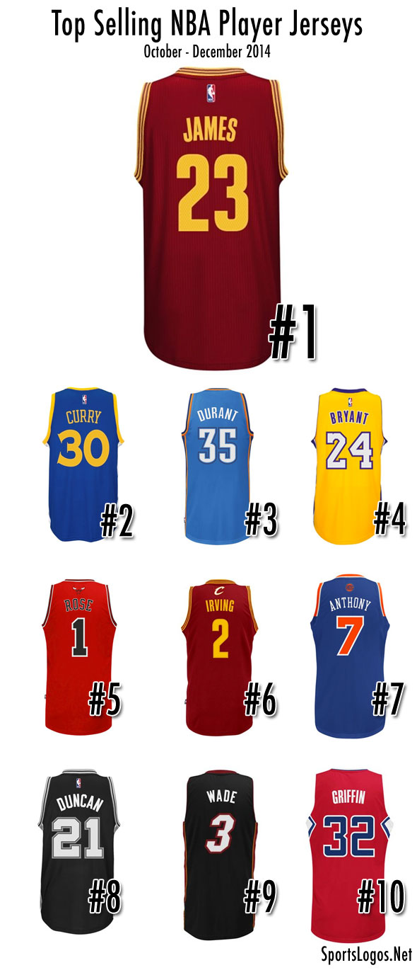 f21943cdc890 Top Selling NBA Player Jerseys 2014