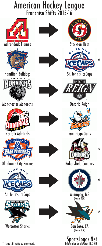 AHL Franchise Shifts 2015-16