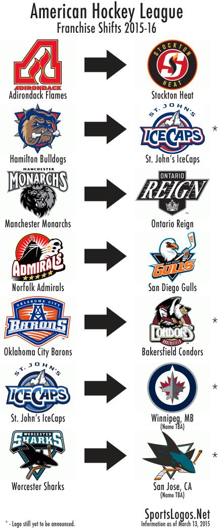 AHL Franchise Shifts 2015-16