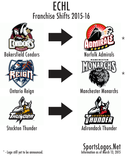 ECHL Franchise Shifts 2015-16