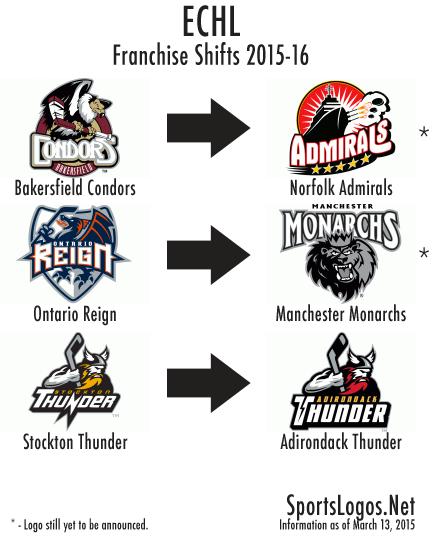 ECHL Franchise Shifts 2015-16