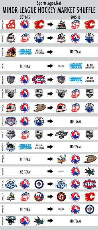 Minor League Hockey Market Shuffle 2015