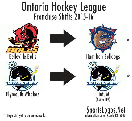 OHL Franchise Shifts 2015-16
