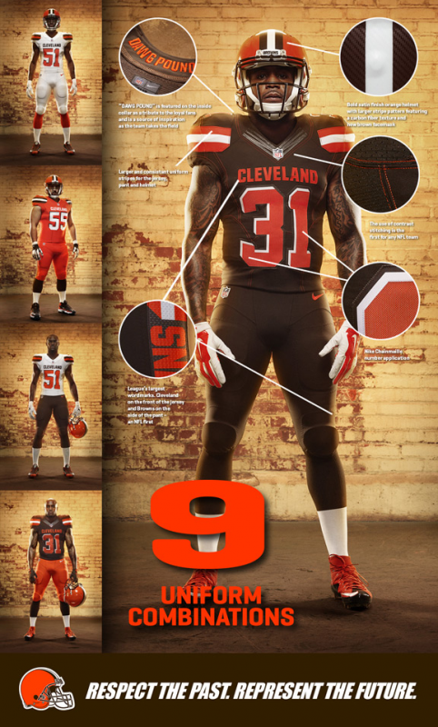 Browns Uni Infographic