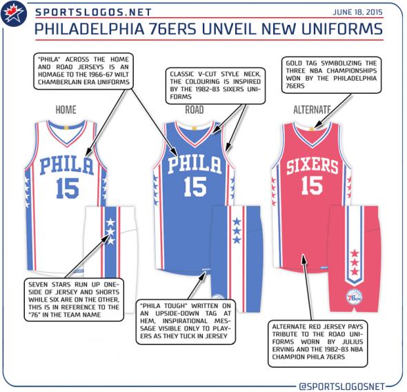 fc7e436d0 Phila 76ers Unveil New Uniforms