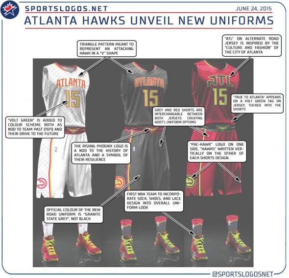 Atlanta Hawks New Uniform Explained