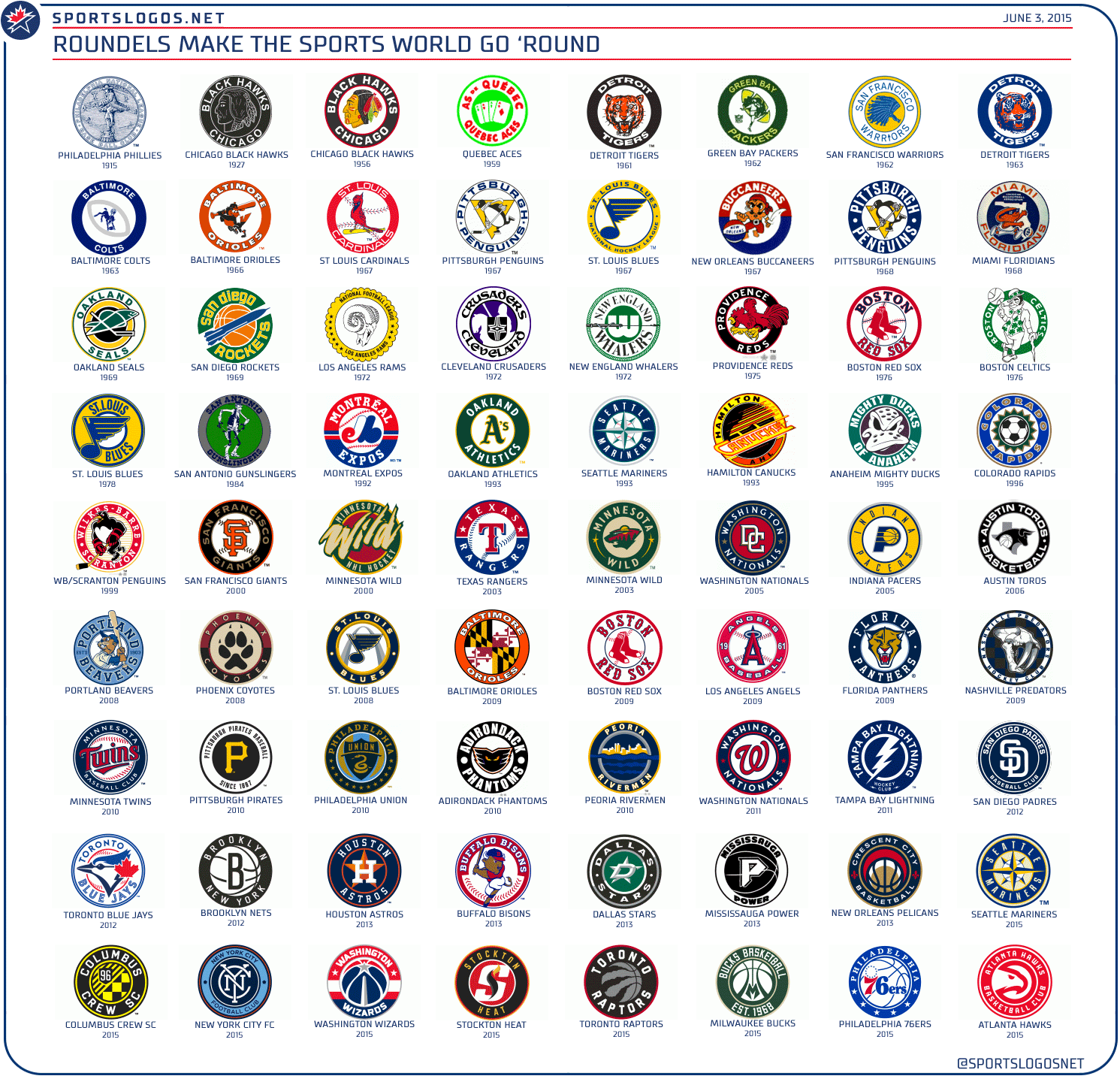 100 Years Of Roundels In Sports Logos Chris Creamer S