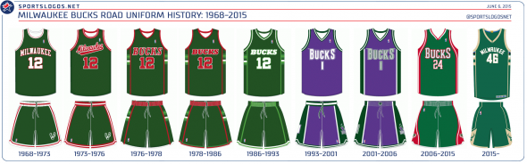 Milwaukee Bucks Road Uniform History (Click for Larger Image)