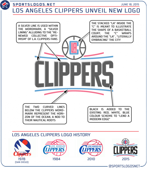 New LA Clippers Logo Explained