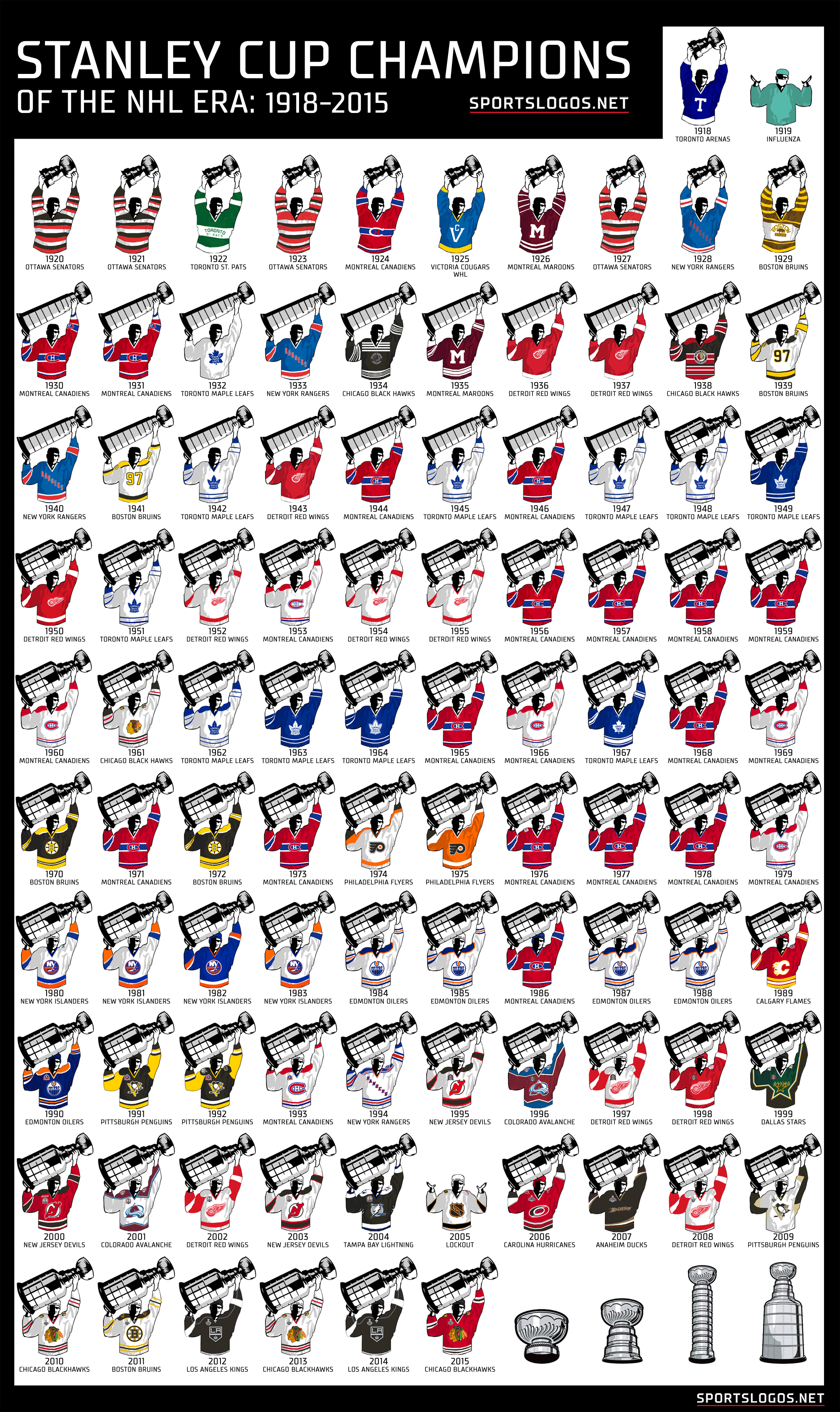 Every Stanley Cup Champion