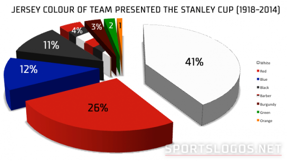 Stanley Cup Colours Pie Chart
