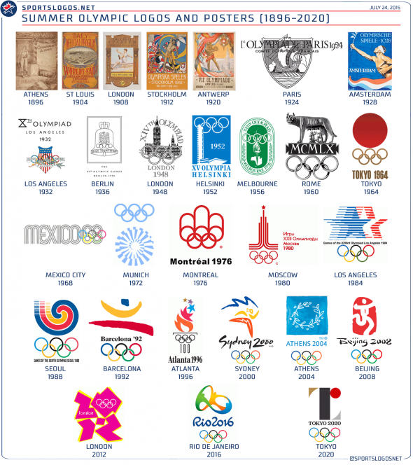 Summer Olympic Logos 1896-2020