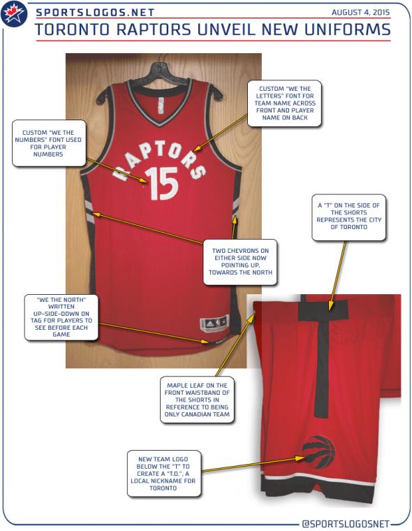 Toronto Raptors New Uniform Explained