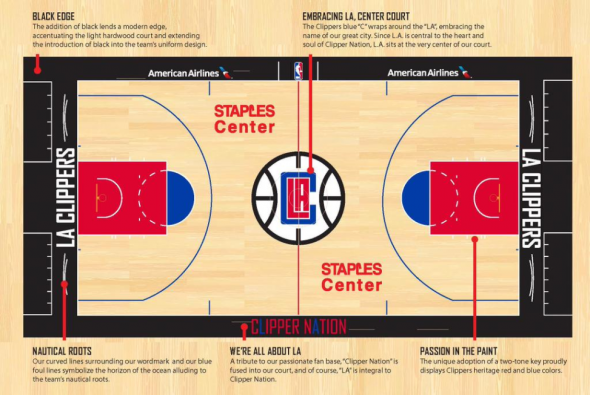 Clippers court
