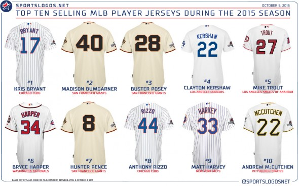 Top MLB Jerseys 2015