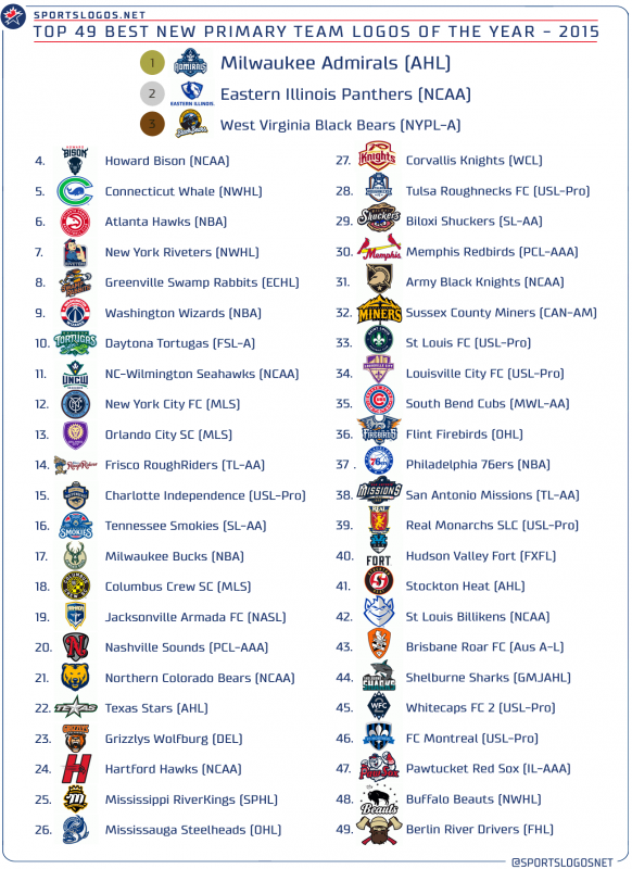 Awards - Top 49 Primary 2015