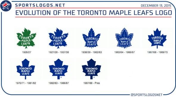 leafs logo evolution