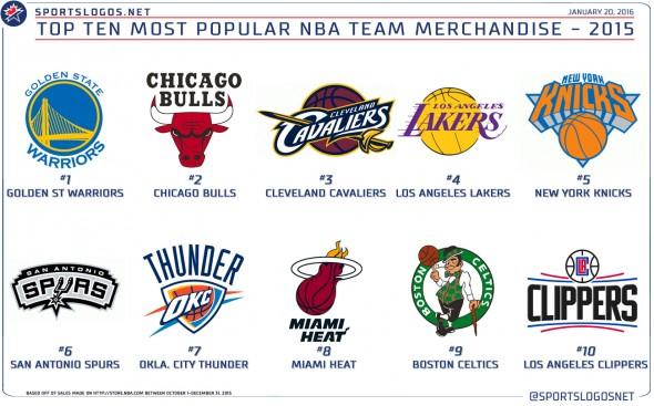 Top NBA Team Sales Holidays 2015