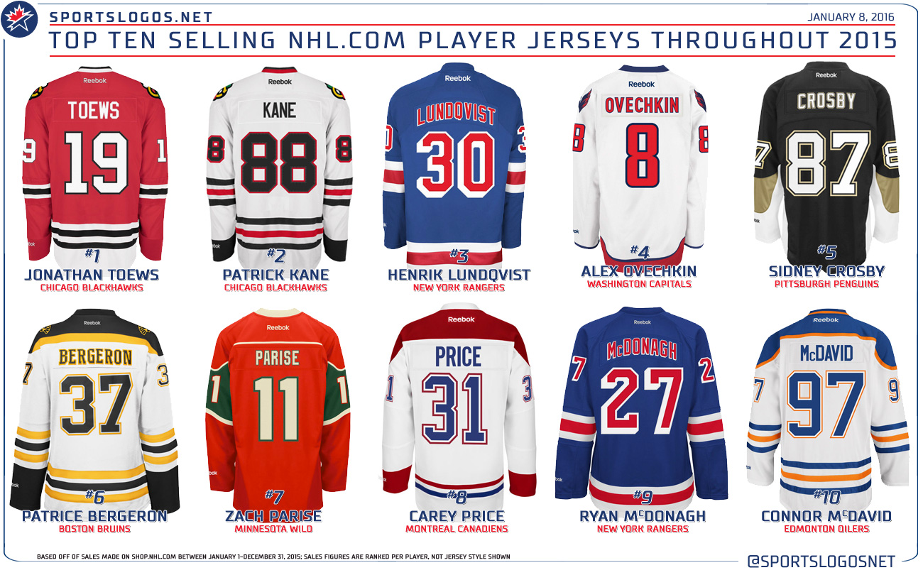 Cheap NFL Jerseys Sale - Top-Selling-NHL-jerseys.jpg