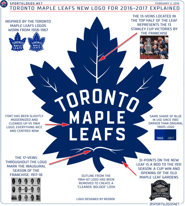 New Toronto Maple Leafs 2016-2017 Logo Explained