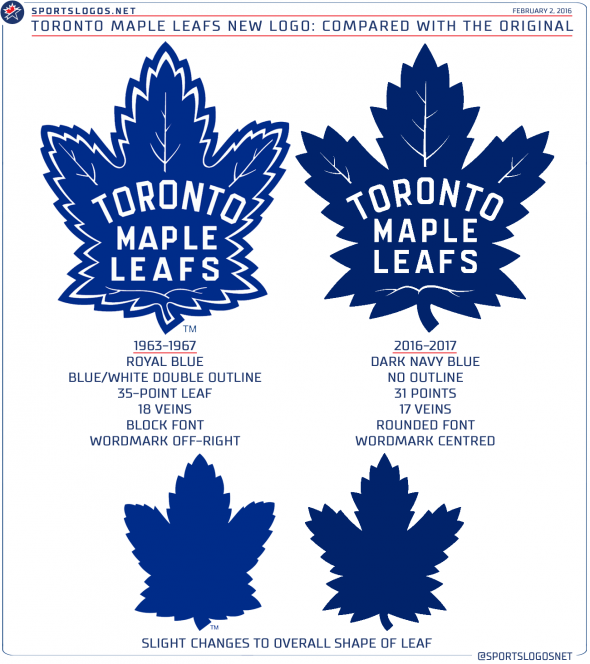 Toronto Maple Leafs Compare Logos
