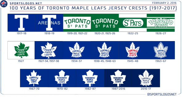 Toronto Maple Leafs Jersey Logo Evolution Timeline 1917-2017