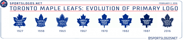 Toronto Maple Leafs Logo Evolution 1927-2016