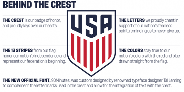 US Soccer crest infographic