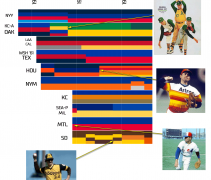 mlb colours 1960s 1970s