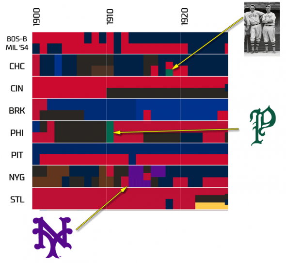 mlb colours early 1910s