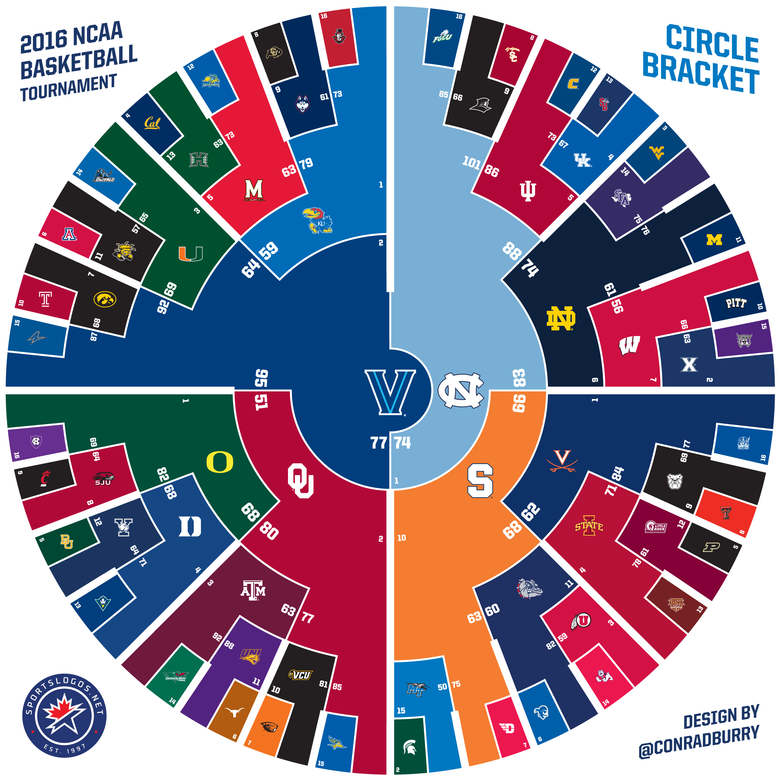 a different bracket 2016 ncaa march madness circle