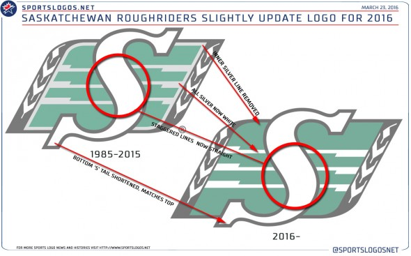 Roughriders New Logo Changes Explained