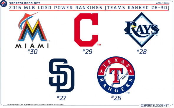 opening day 2016 mlb team logo power rankings chris