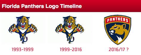 Panthers Logo Timeline