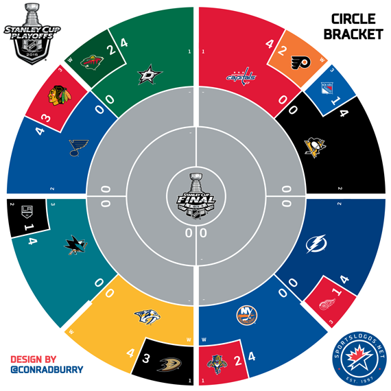 graphic relating to Printable Nhl Playoff Bracket titled 2016 NHL Playoffs Printable Circle Bracket Chris Creamers