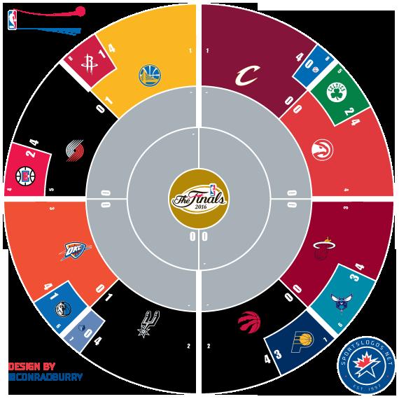 2016 NBA Playoffs Circle Bracket - Second Round ...