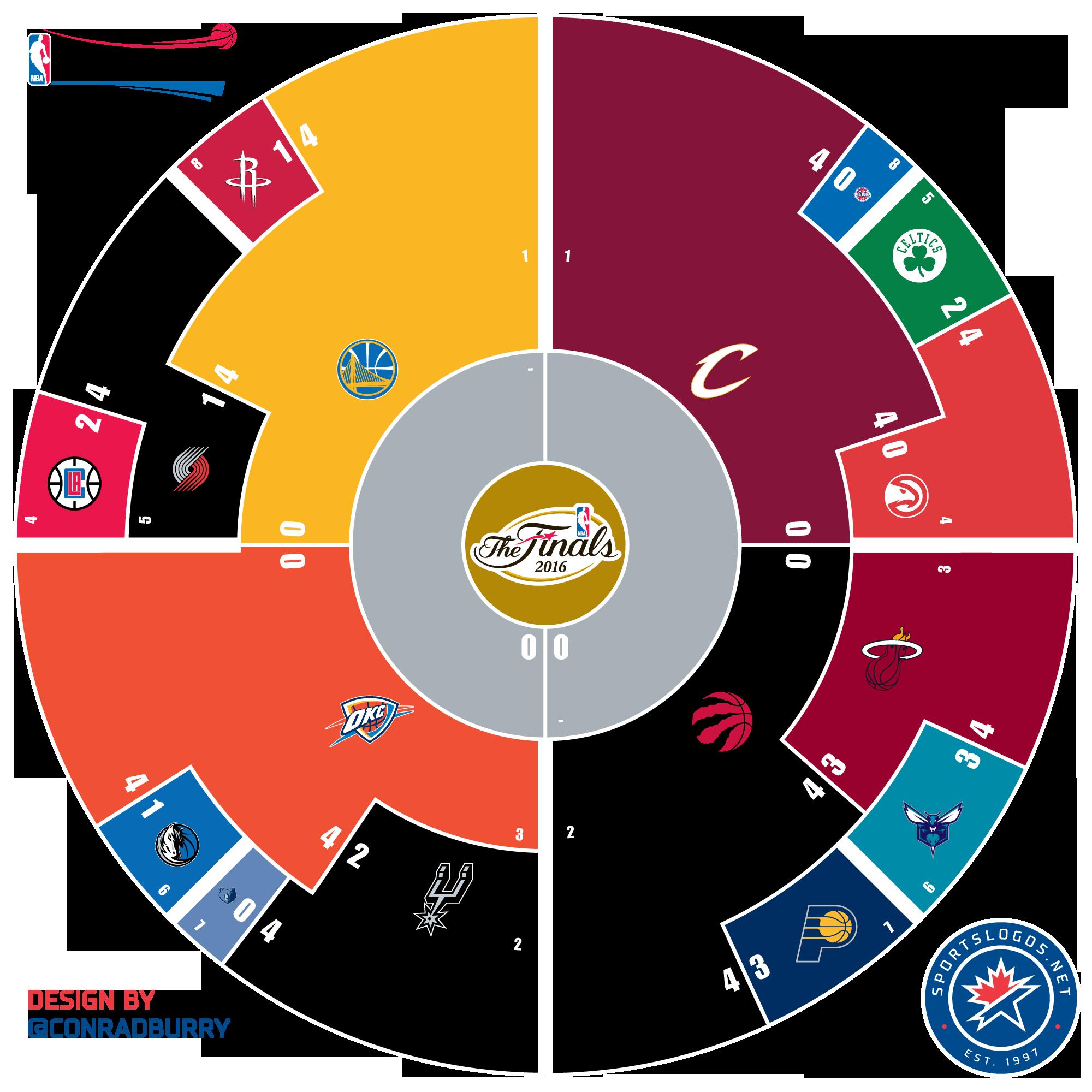 2016 NBA Playoffs Circle Bracket - Conference Finals ...