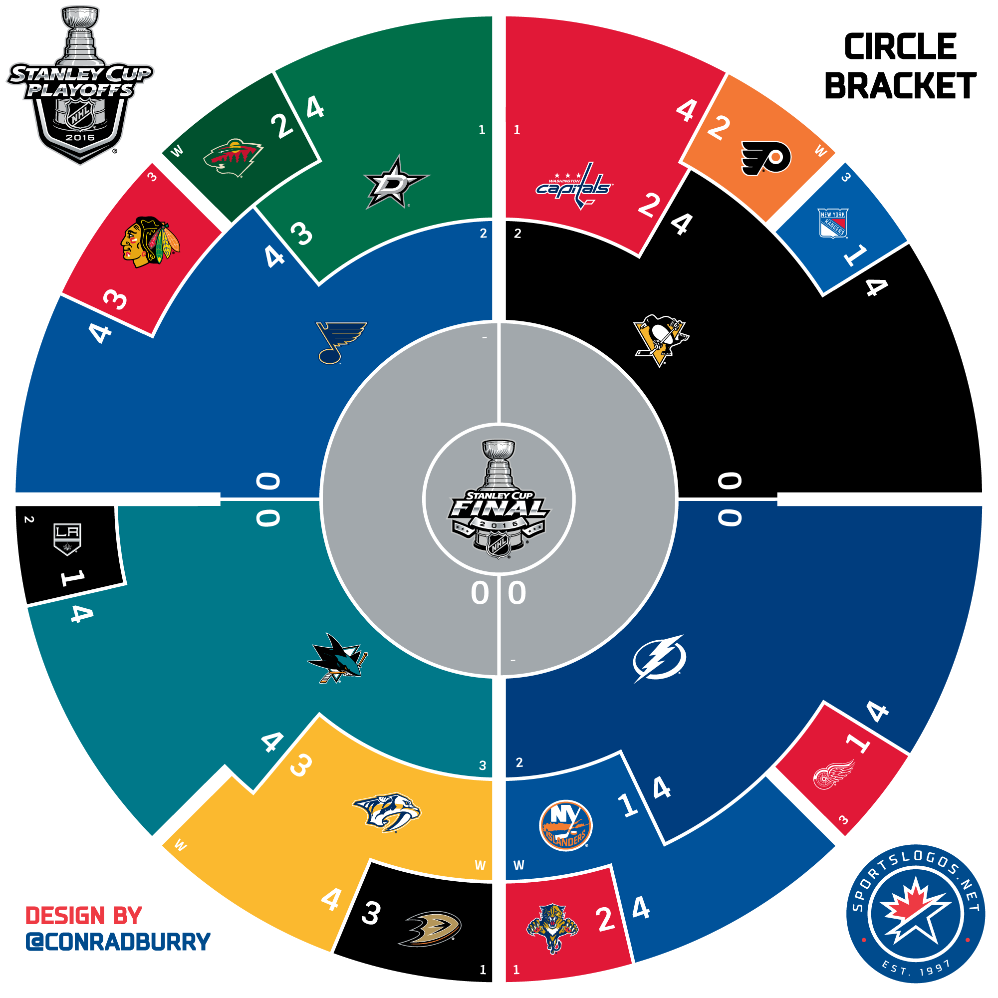 2016 Nhl Playoffs Circle Bracket Conference Finals Chris