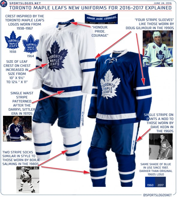 Toronto Maple Leafs Officially Unveil Their New Uniforms  87bc8861d