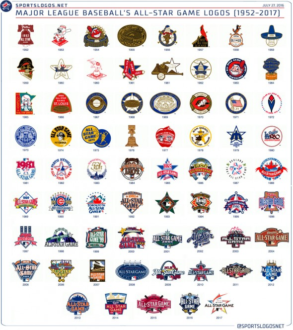 MLB All-Star Game Logo History 1952-2017