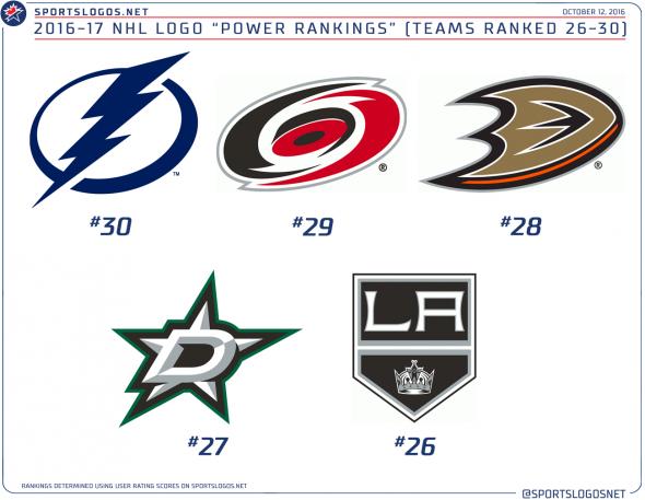 NHL Logo Rankings 26-30