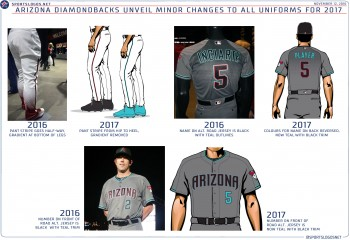 sale retailer 91ddb 96ed9 Arizona Diamondbacks New Uniforms 2017 | Chris Creamer's ...
