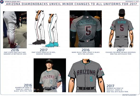 Arizona Diamondbacks New Uniforms 2017