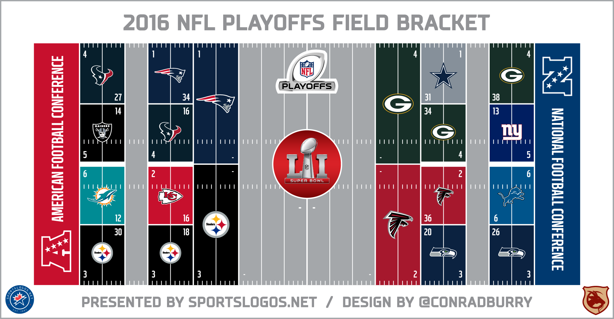 2016 NFL Playoffs Field Bracket: Conference Championships | Chris ...